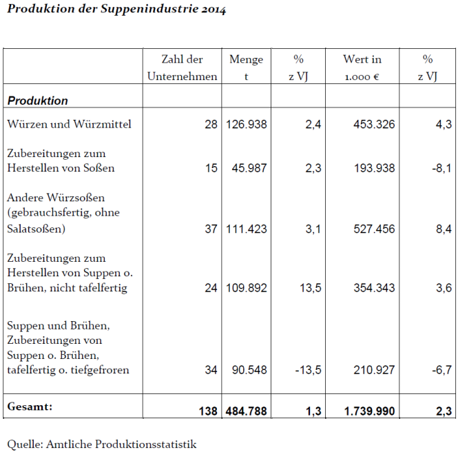 Statistik 2014